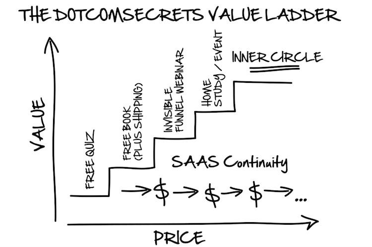DotComSecrets, ClickFunnels Value Ladder Explained